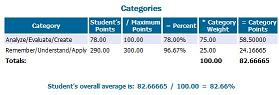 The grade weights of each assignment in each class is avaliable on the parent portal. Graphic by: Mary Whitfill